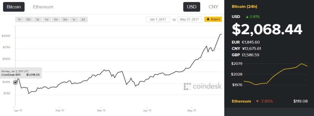 график биткоина к доллару с начала 2017 года