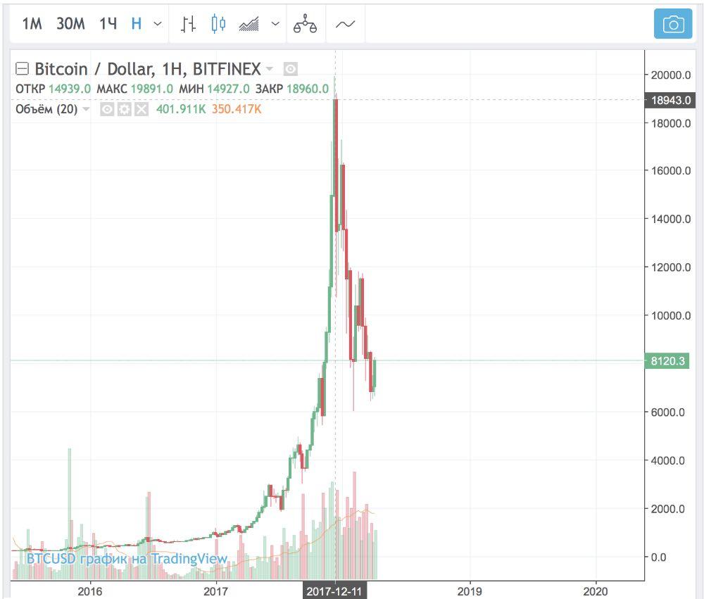 Стоимость биткоина год назад как в киви купить биткоины