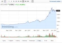 график роста биткоина за 2017 год