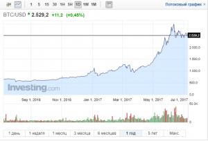 Рост биткоина график