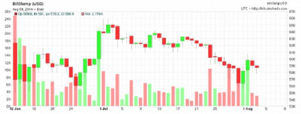 Bitoin Charts